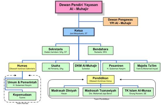Organisasi | Pesantren Al-Muhajir Subang
